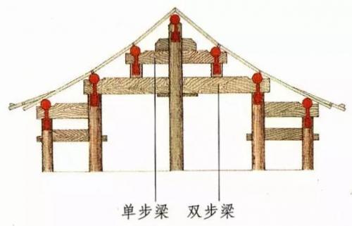 """【营造学堂】建筑设计师都该懂的古建筑结构——""""梁"""""""